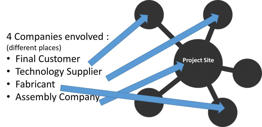 Interfaces: é preciso um canal de comunicação eficiente para a correta montagem dos equipamentos