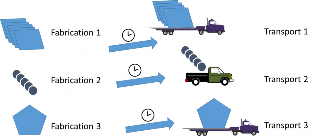 Transporte: o envio de peças é feito em momentos diferentes, modais diferentes e quantidades diferentes