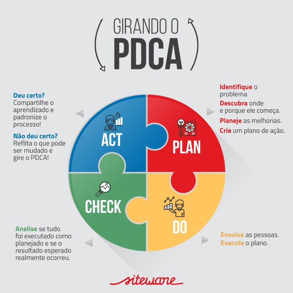 Figura 1 – Resumo do ciclo PDCA